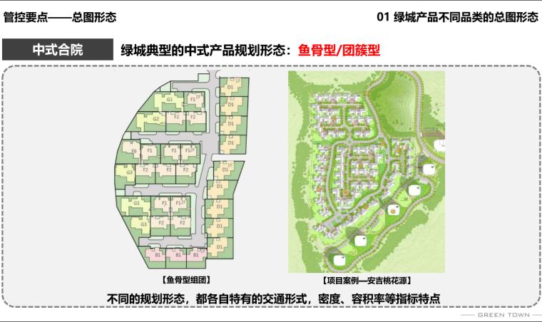 2020知名地产中国拿地景观方案品质管控宣贯