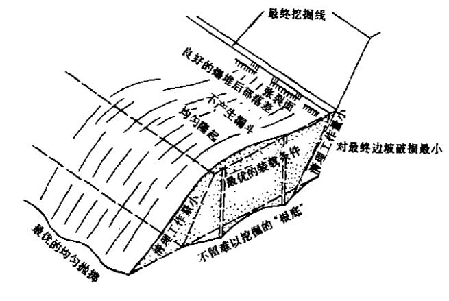 水利水电工程施工组织设计手册