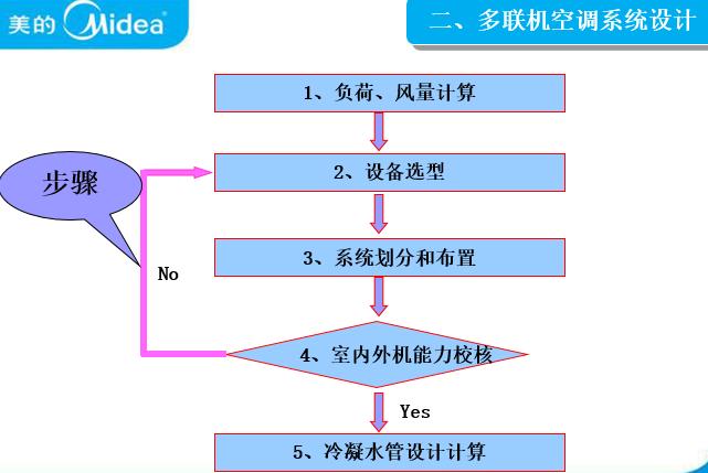 多联机产品系统设计简介