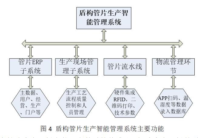 基于物联网和云计算技术的智慧工地施工信息化管理平台的研发和应用