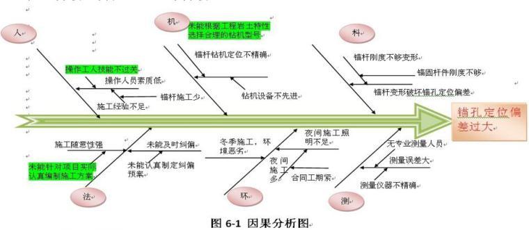 QC提高深大地下室抗浮锚杆施工质量(30页)