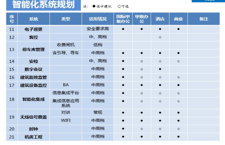 上海市商业办公楼机电汇报全方案(水暖电)